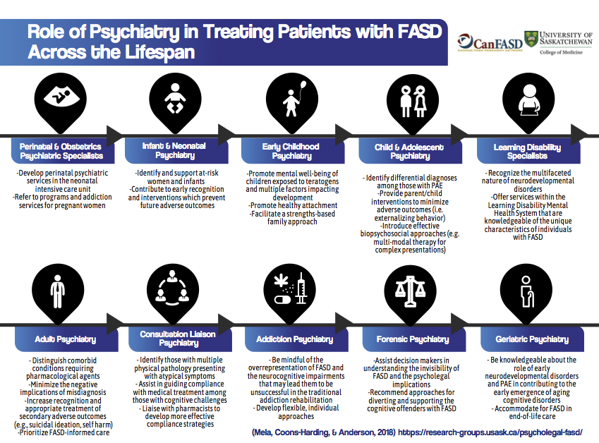 Role of Psychiatry in Treating Patients with FASD Across the Lifespan