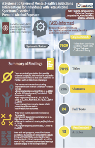thumbnail for A Systematic Review of Mental Health & Addictions Interventions for Individuals with Fetal Alcohol Spectrum Disorder/Prenatal Alcohol Exposure infographic